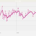 渡米後1年の体重推移とジュースダイエット